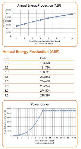 EC Wind 55KW Technical Data