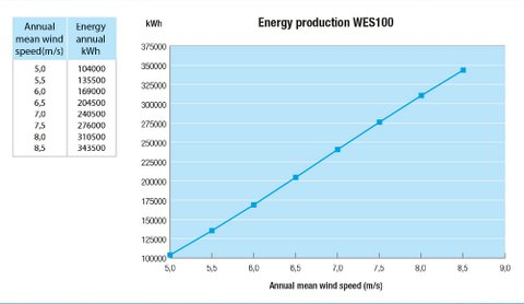 WES 100kW wind turbine - energy production