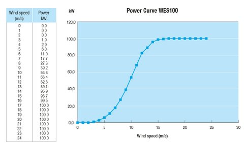 WES 100kW wind turbine - power curve