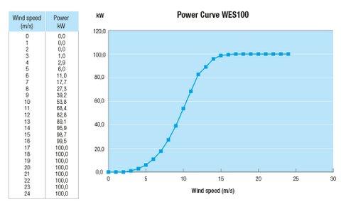WES 100kW wind turbine - power curve