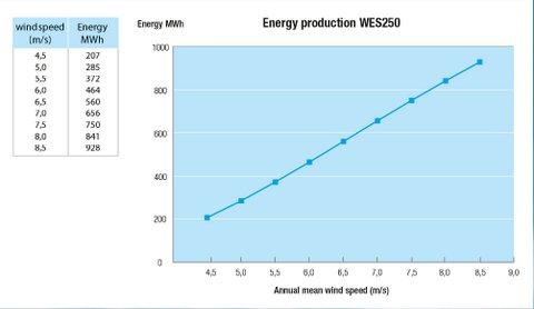 WES 250kW wind turbine - energy production