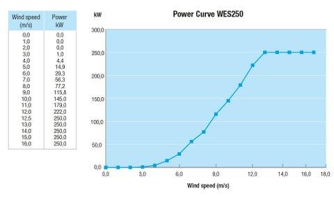 WES 250kW wind turbine - power curve