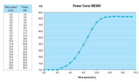 WES 80kW wind turbine - energy production