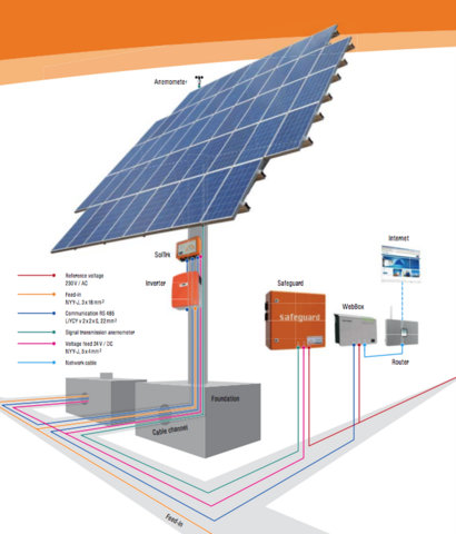 Kirchner Dual Axis Solar PV Tracker. Connections and Cabling.