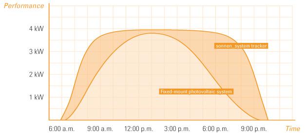 Sonnen_system_performance_chart