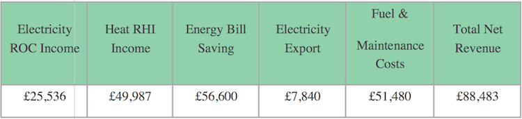 electricity-roc-income
